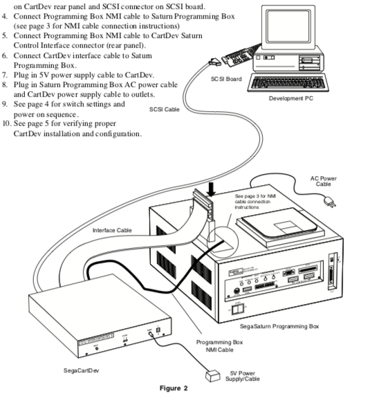 ConnectCartDevToPBox.png